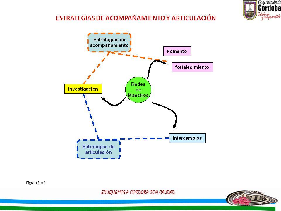 ESTRATEGIAS DE ACOMPAÑAMIENTO Y ARTICULACIÓN EDUQUEMOS A CORDOBA CON CALIDAD Figura No 4