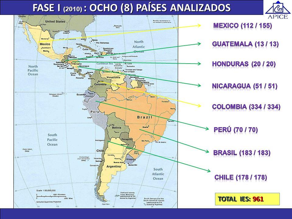 FASE I (2010) :OCHO (8) PAÍSES ANALIZADOS FASE I (2010) : OCHO (8) PAÍSES ANALIZADOS TOTAL IES: 961