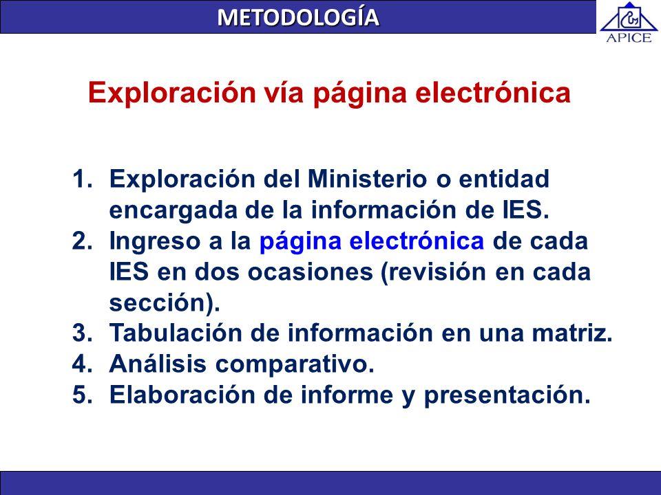 METODOLOGÍA 1.Exploración del Ministerio o entidad encargada de la información de IES. 2.Ingreso a la página electrónica de cada IES en dos ocasiones
