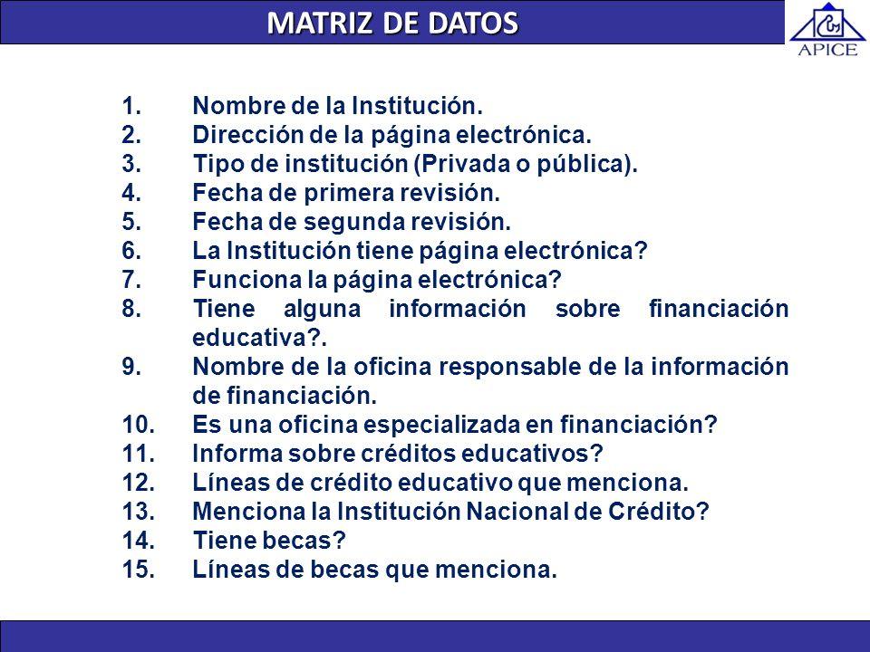 MATRIZ DE DATOS 1.Nombre de la Institución. 2.Dirección de la página electrónica. 3.Tipo de institución (Privada o pública). 4.Fecha de primera revisi