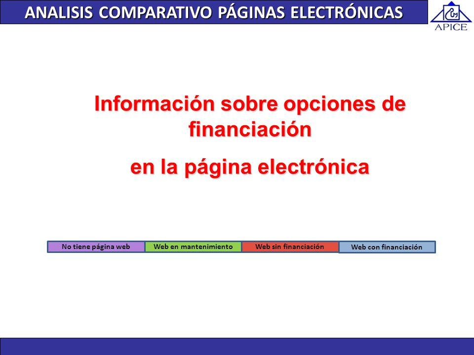 Web en mantenimiento Web con financiación Web sin financiaciónNo tiene página web ANALISIS COMPARATIVO PÁGINAS ELECTRÓNICAS Información sobre opciones