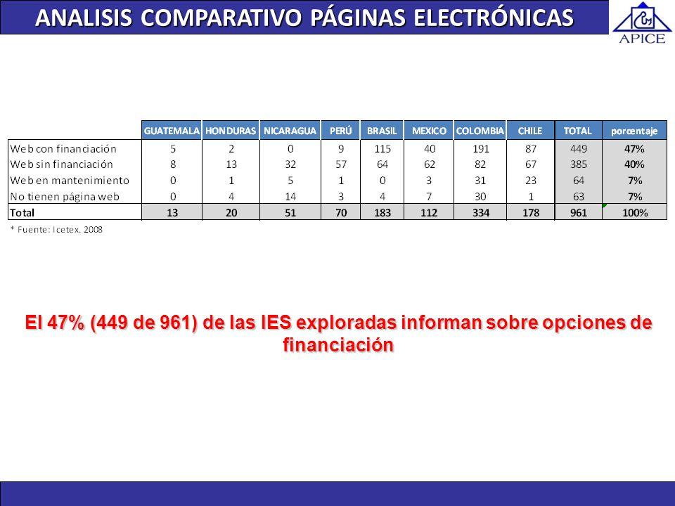 ANALISIS COMPARATIVO PÁGINAS ELECTRÓNICAS El 47% (449 de 961) de las IES exploradas informan sobre opciones de financiación