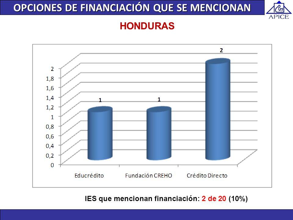 IES que mencionan financiación: 2 de 20 (10%) HONDURAS OPCIONES DE FINANCIACIÓN QUE SE MENCIONAN