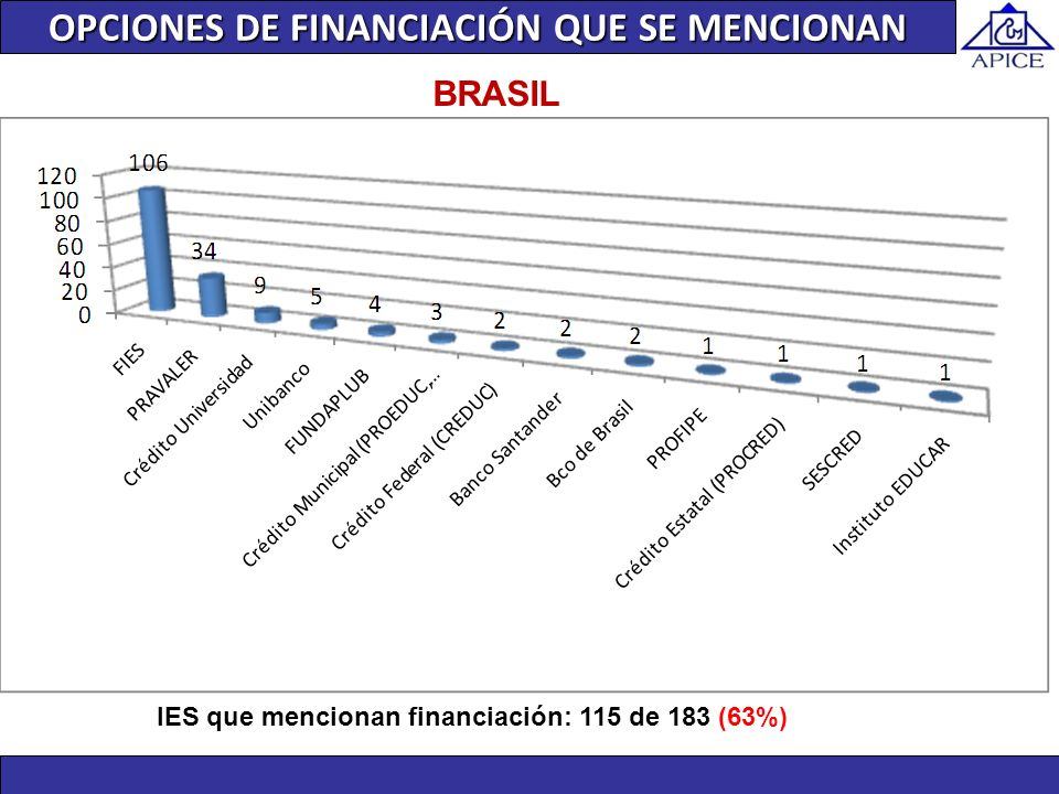 BRASIL IES que mencionan financiación: 115 de 183 (63%) OPCIONES DE FINANCIACIÓN QUE SE MENCIONAN