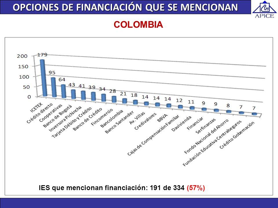 COLOMBIA IES que mencionan financiación: 191 de 334 (57%) OPCIONES DE FINANCIACIÓN QUE SE MENCIONAN