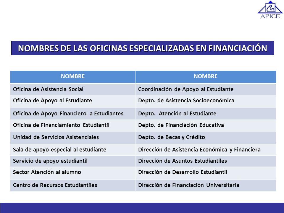 NOMBRES DE LAS OFICINAS ESPECIALIZADAS EN FINANCIACIÓN NOMBRE Oficina de Asistencia SocialCoordinación de Apoyo al Estudiante Oficina de Apoyo al Estu