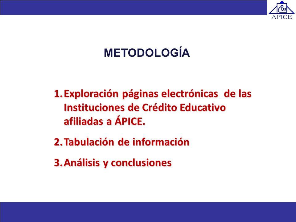1.Exploración páginas electrónicas de las Instituciones de Crédito Educativo afiliadas a ÁPICE. 2.Tabulación de información 3.Análisis y conclusiones