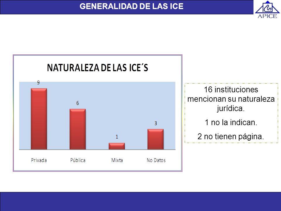 Unidad de investigación 16 instituciones mencionan su naturaleza jurídica. 1 no la indican. 2 no tienen página. GENERALIDAD DE LAS ICE