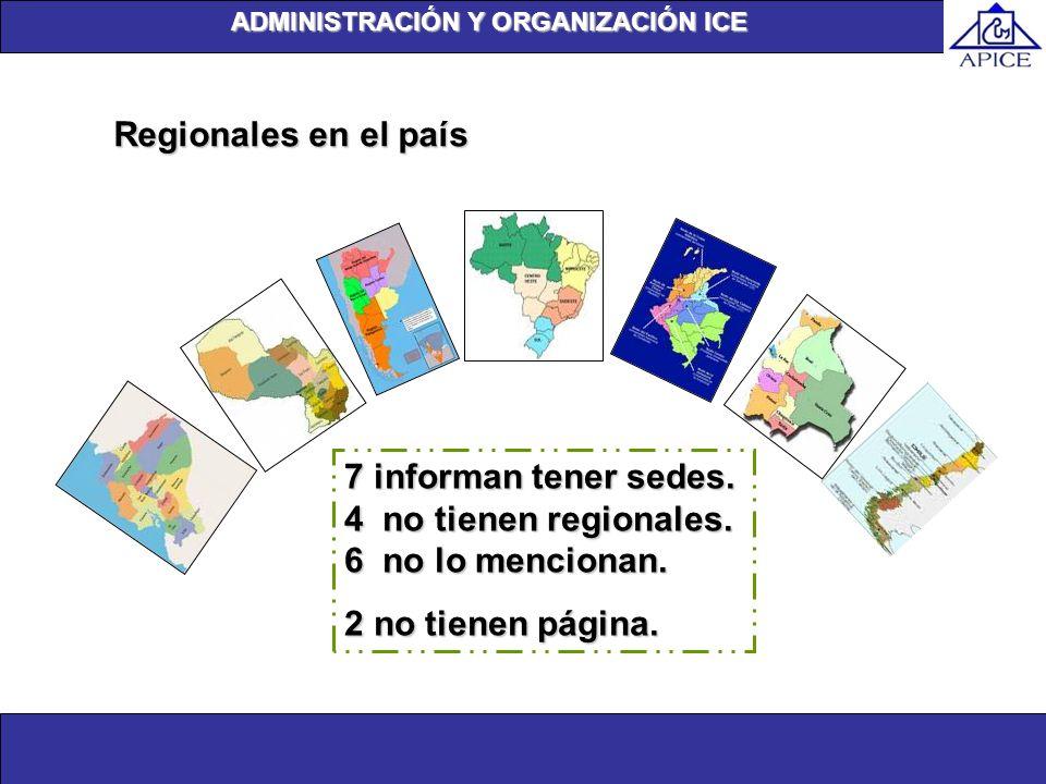Unidad de investigación Regionales en el país 7 informan tener sedes. 4 no tienen regionales. 6 no lo mencionan. 2 no tienen página. ADMINISTRACIÓN Y