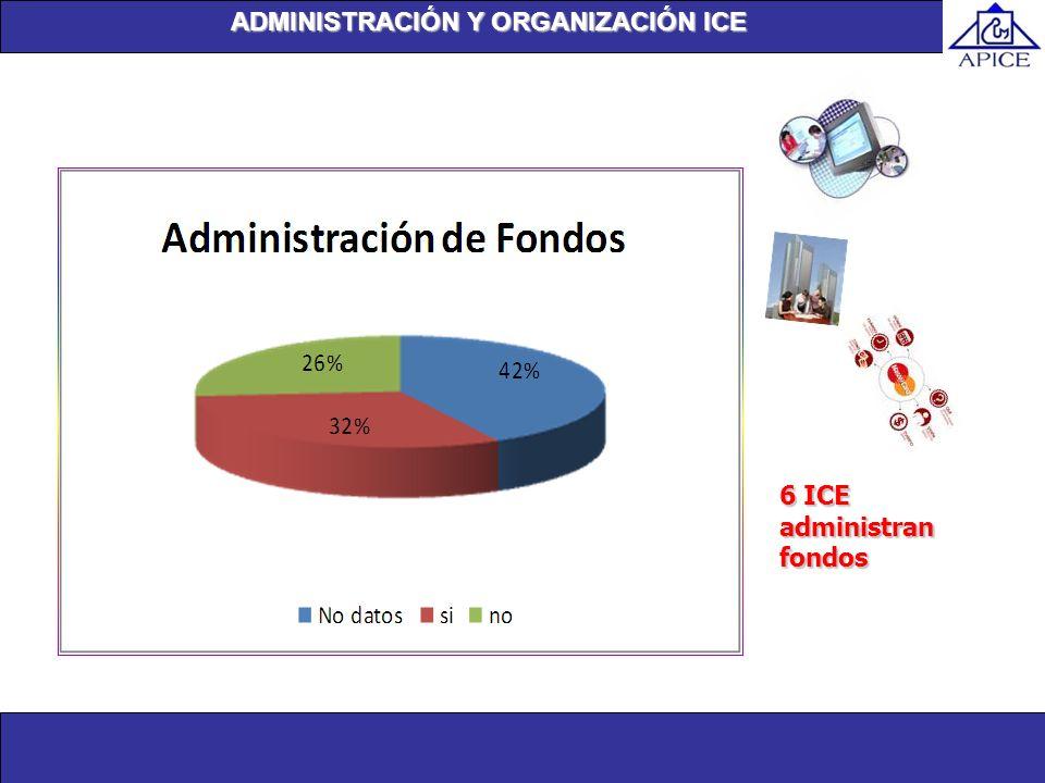 Unidad de investigación ADMINISTRACIÓN Y ORGANIZACIÓN ICE 6 ICE administran fondos