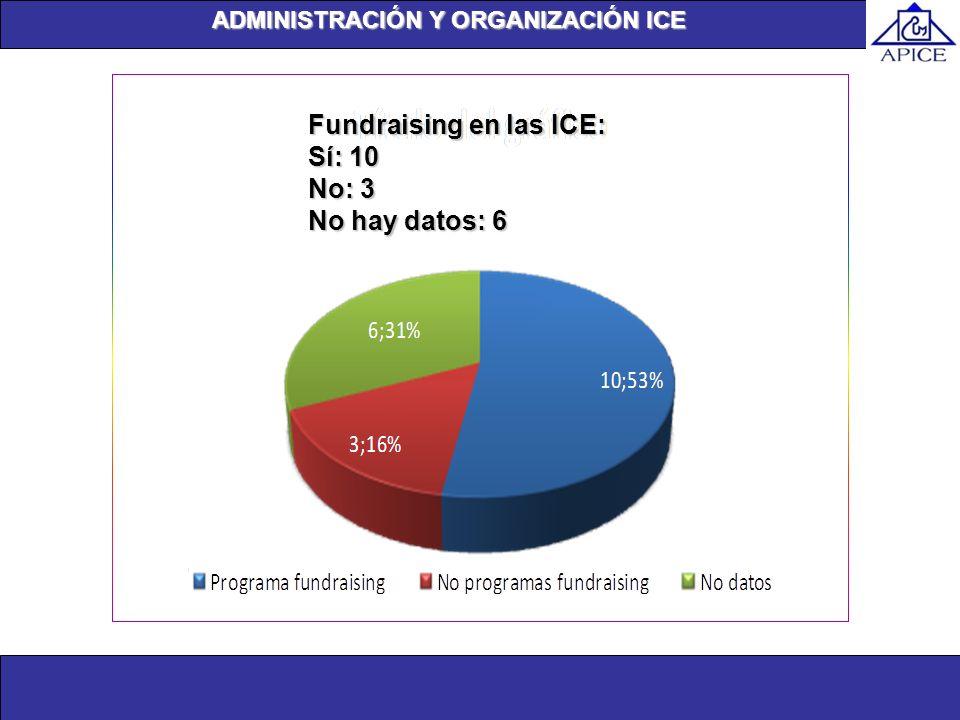 Unidad de investigación Fundraising en las ICE: Sí: 10 No: 3 No hay datos: 6 ADMINISTRACIÓN Y ORGANIZACIÓN ICE