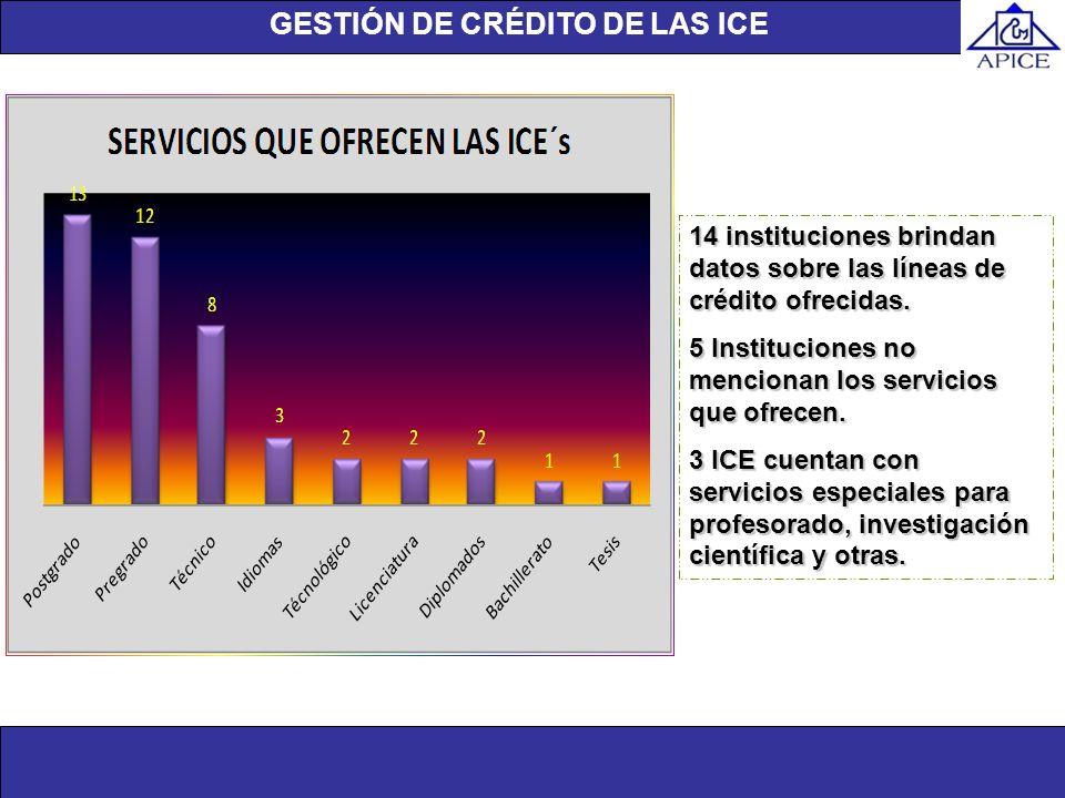 Unidad de investigación 14 instituciones brindan datos sobre las líneas de crédito ofrecidas. 5 Instituciones no mencionan los servicios que ofrecen.