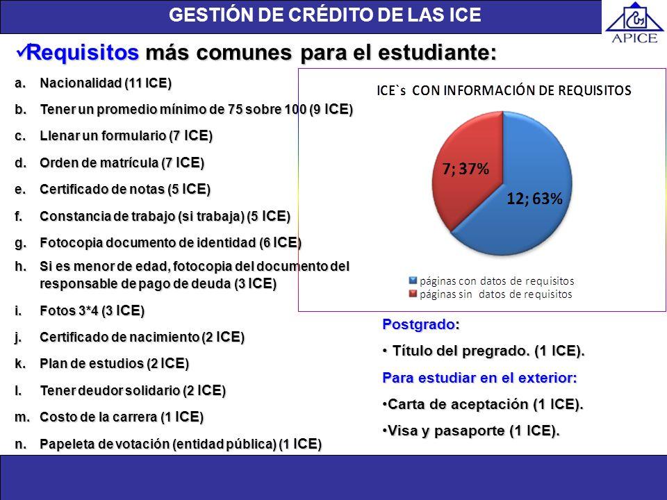 Estado de la página Web Unidad de investigación a.Nacionalidad (11 ICE) b.Tener un promedio mínimo de 75 sobre 100 (9 ICE ) c.Llenar un formulario (7