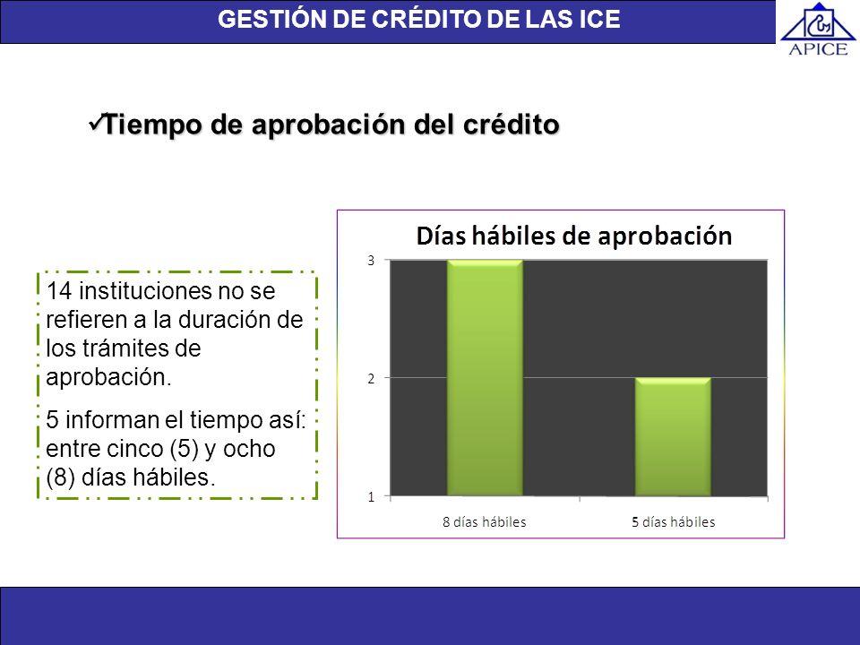 Unidad de investigación Tiempo de aprobación del crédito Tiempo de aprobación del crédito 14 instituciones no se refieren a la duración de los trámite