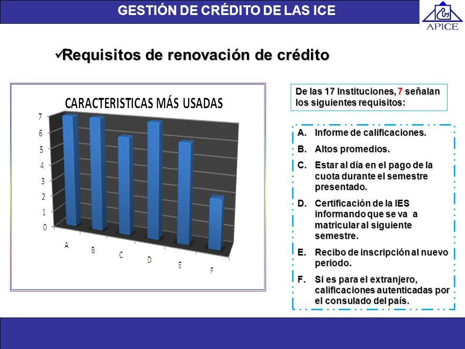Unidad de investigación Requisitos de renovación de crédito Requisitos de renovación de crédito A.Informe de calificaciones. B.Altos promedios. C.Esta