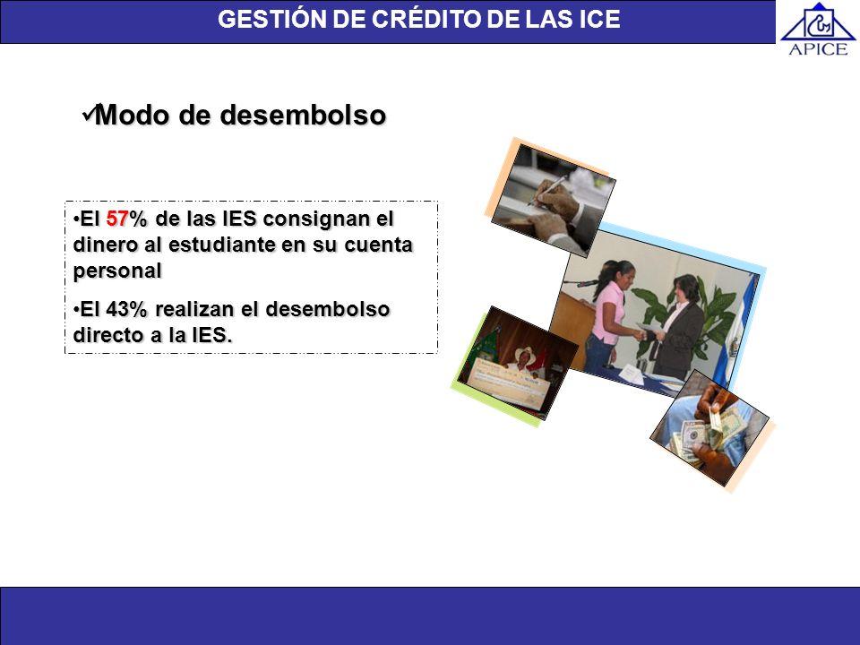 Unidad de investigación Unidad de Investigación Modo de desembolso Modo de desembolso El 57% de las IES consignan el dinero al estudiante en su cuenta