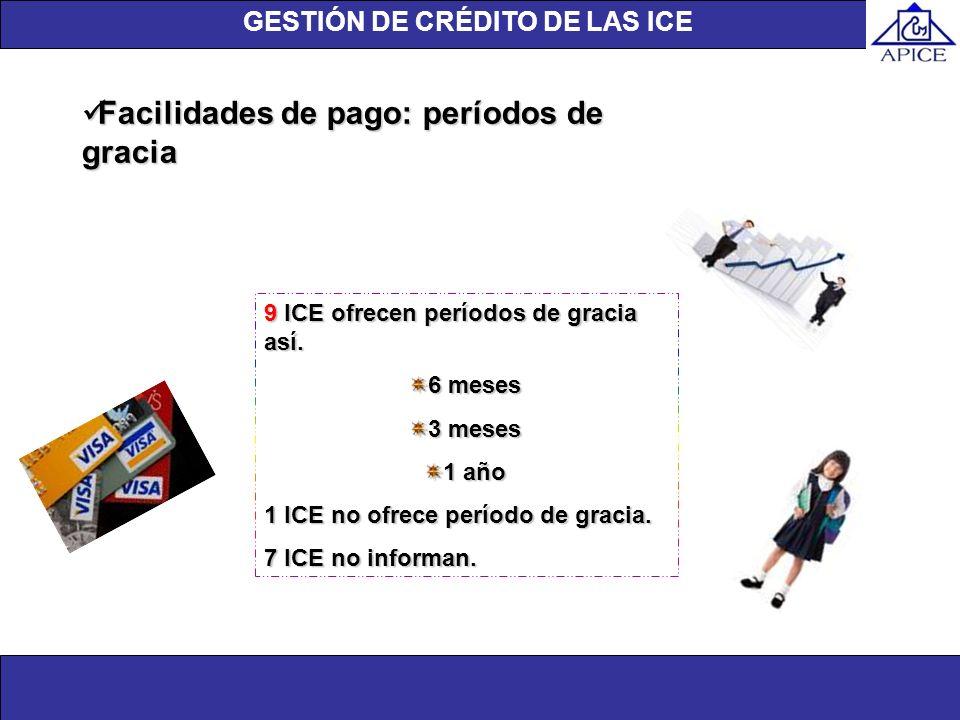 Unidad de investigación Facilidades de pago: períodos de gracia Facilidades de pago: períodos de gracia 9 ICE ofrecen períodos de gracia así. 6 meses
