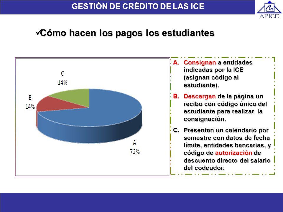 Unidad de investigación Cómo hacen los pagos los estudiantes Cómo hacen los pagos los estudiantes A.Consignan a entidades indicadas por la ICE (asigna