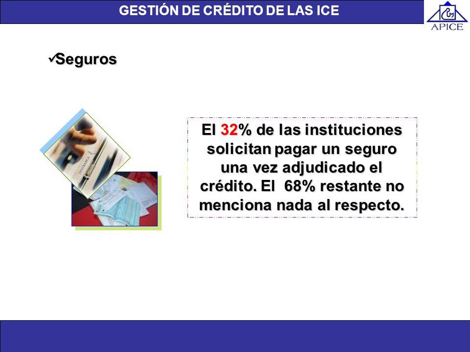 Unidad de investigación Seguros Seguros El 32% de las instituciones solicitan pagar un seguro una vez adjudicado el crédito. El 68% restante no mencio