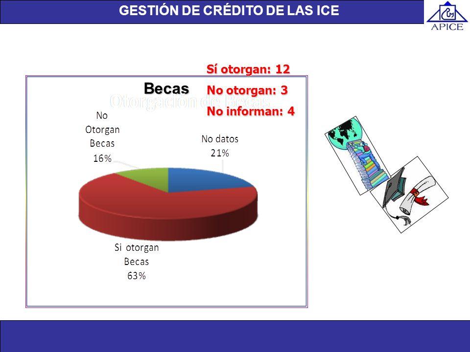 Unidad de investigación Becas GESTIÓN DE CRÉDITO DE LAS ICE Sí otorgan: 12 No otorgan: 3 No informan: 4