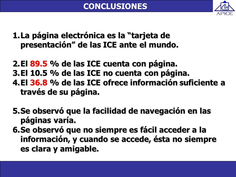Unidad de investigación 1.La página electrónica es la tarjeta de presentación de las ICE ante el mundo. 2.El 89.5 % de las ICE cuenta con página. 3.El