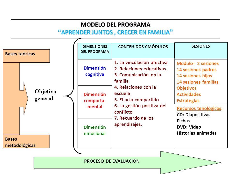 Bases teóricas Bases metodológicas DIMENSIONES DEL PROGRAMA Dimensión cognitiva CONTENIDOS Y MÓDULOS Dimensión comporta- mental Dimensión emocional 1.
