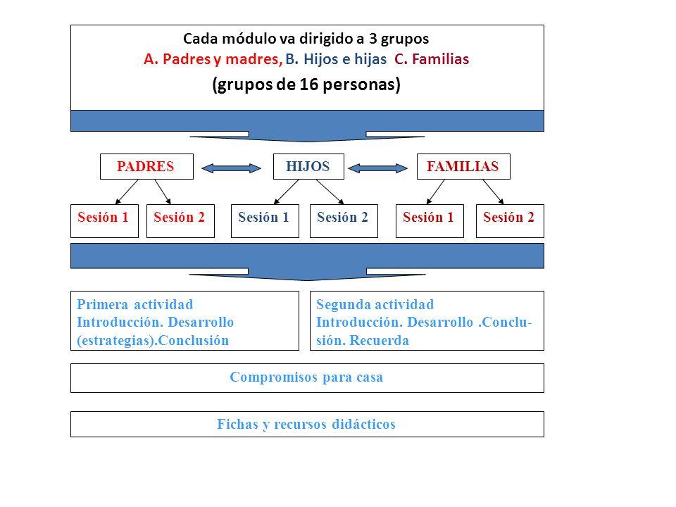 PADRESFAMILIASHIJOS Sesión 2Sesión 1Sesión 2 Cada módulo va dirigido a 3 grupos A. Padres y madres, B. Hijos e hijas C. Familias (grupos de 16 persona