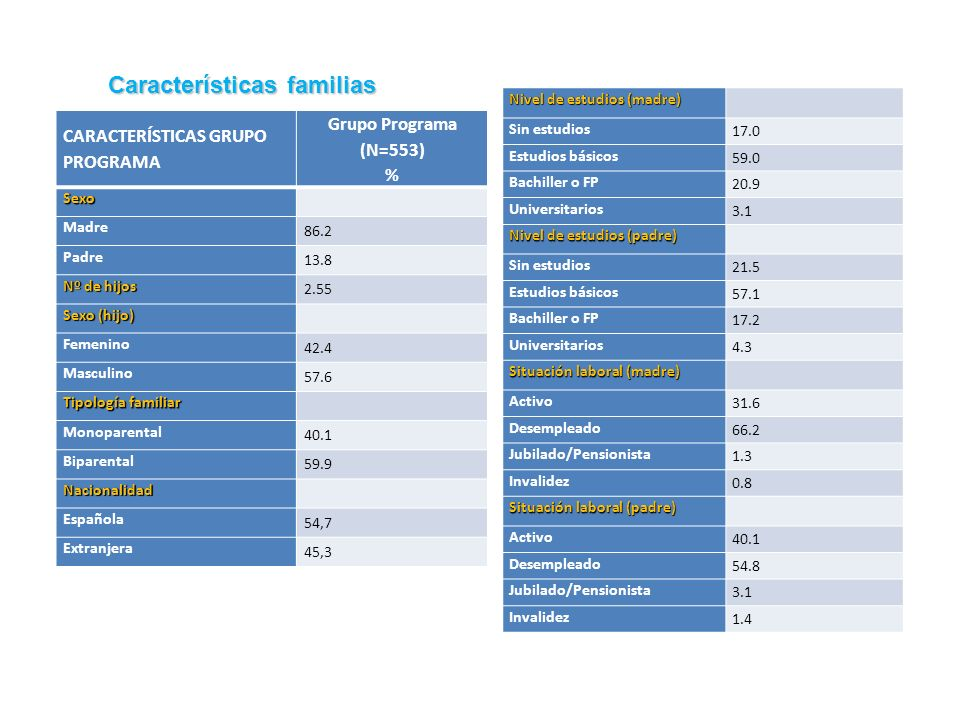 CARACTERÍSTICAS GRUPO PROGRAMA Grupo Programa (N=553) % Sexo Madre 86.2 Padre 13.8 Nº de hijos 2.55 Sexo (hijo) Femenino 42.4 Masculino 57.6 Tipología