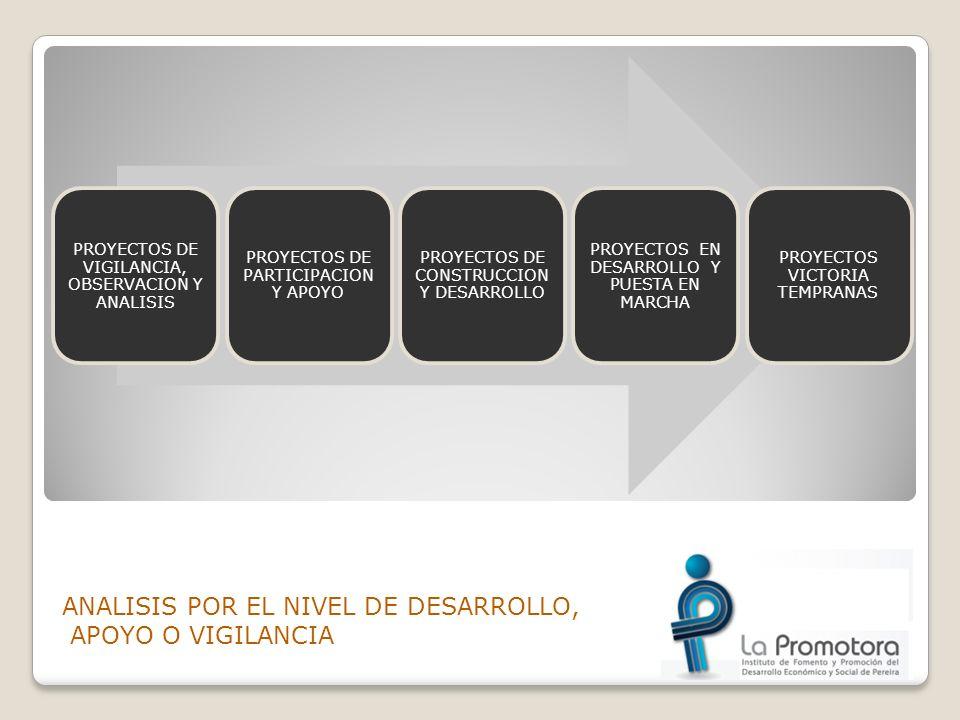 PROYECTOS ESTRATEGICOS DESDE EL PLAN DE GOBIERNO PROYECTOS ESTRATEGICOS Modernización del Aeropuerto Matecaña.