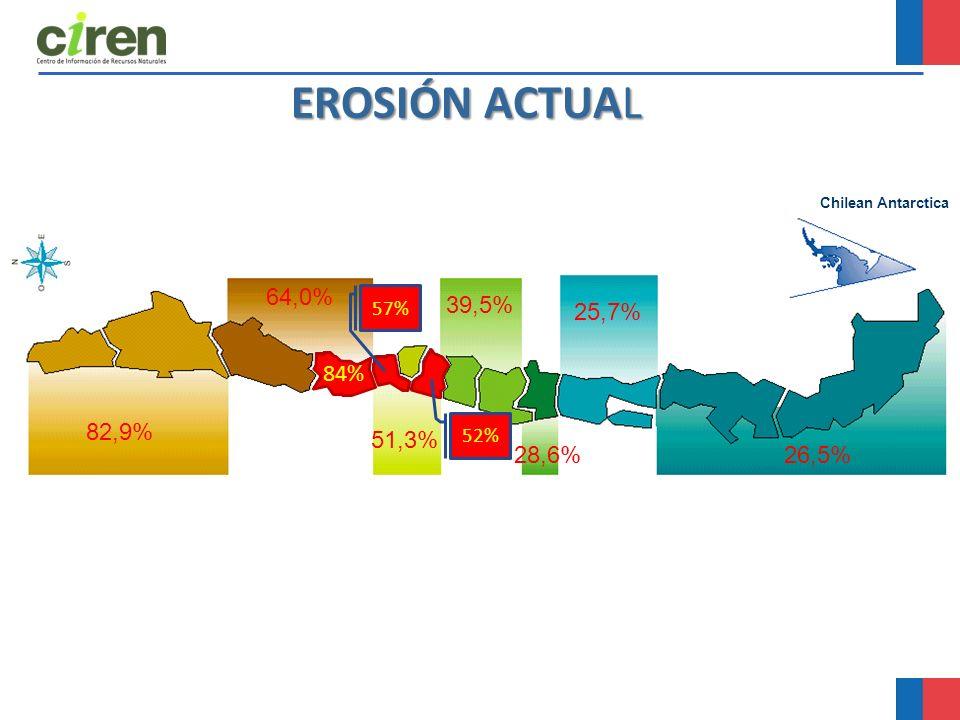 EROSIÓN ACTUAL Chilean Antarctica 82,9% 64,0% 28,6% 39,5% 51,3% 26,5% 25,7% 84% 57% 52%