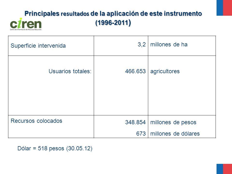 Principales resultados de la aplicación de este instrumento (1996-2011 ) Superficie intervenida 3,2millones de ha Usuarios totales:466.653agricultores