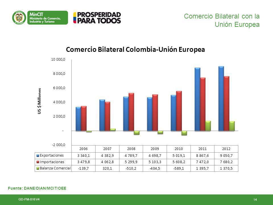 14 Comercio Bilateral con la Unión Europea GD-FM-016 V4 Fuente: DANE/DIAN/MCIT/OEE