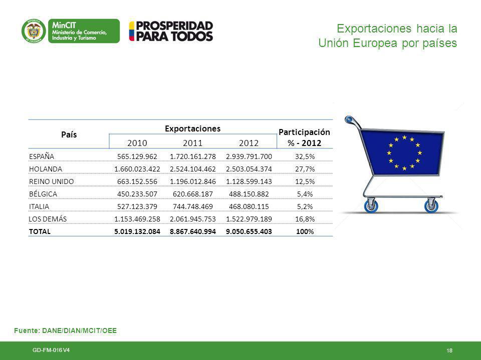 18 Exportaciones hacia la Unión Europea por países GD-FM-016 V4 País Exportaciones Participación % - 2012 201020112012 ESPAÑA565.129.9621.720.161.2782.939.791.70032,5% HOLANDA1.660.023.4222.524.104.4622.503.054.37427,7% REINO UNIDO663.152.5561.196.012.8461.128.599.14312,5% BÉLGICA450.233.507620.668.187488.150.8825,4% ITALIA527.123.379744.748.469468.080.1155,2% LOS DEMÁS1.153.469.2582.061.945.7531.522.979.18916,8% TOTAL5.019.132.0848.867.640.9949.050.655.403100% Fuente: DANE/DIAN/MCIT/OEE