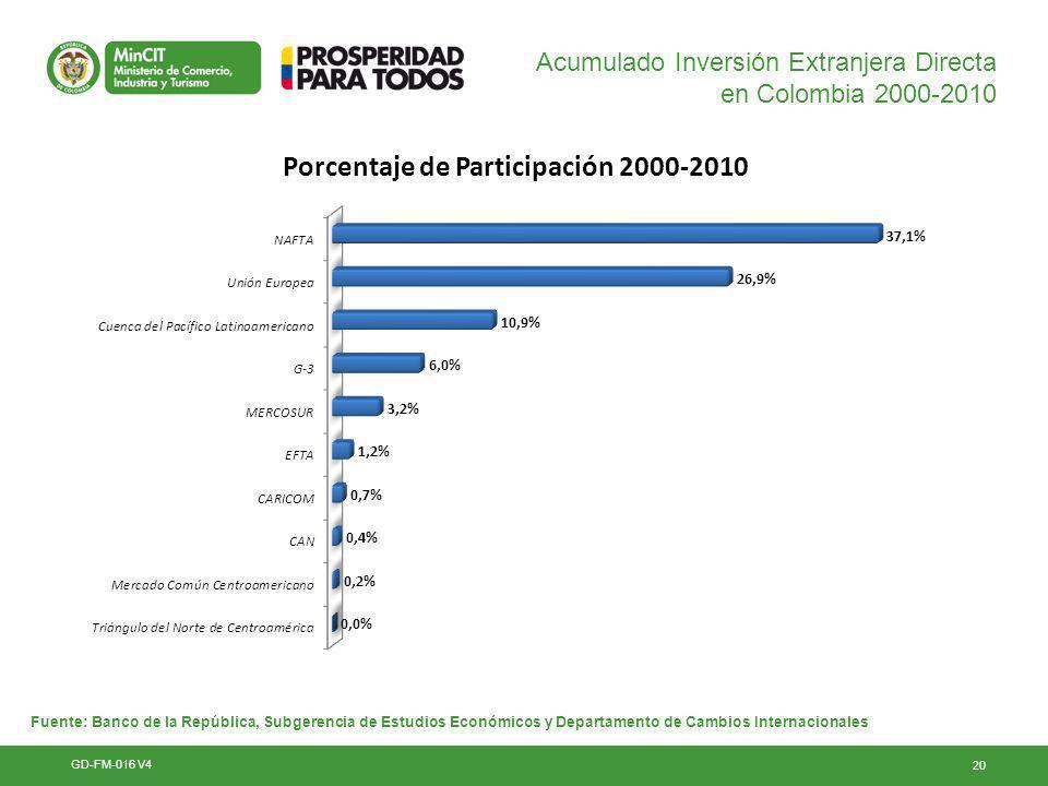 20 Acumulado Inversión Extranjera Directa en Colombia 2000-2010 GD-FM-016 V4 Fuente: Banco de la República, Subgerencia de Estudios Económicos y Departamento de Cambios Internacionales