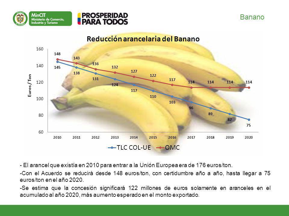Banano - El arancel que existía en 2010 para entrar a la Unión Europea era de 176 euros/ton.