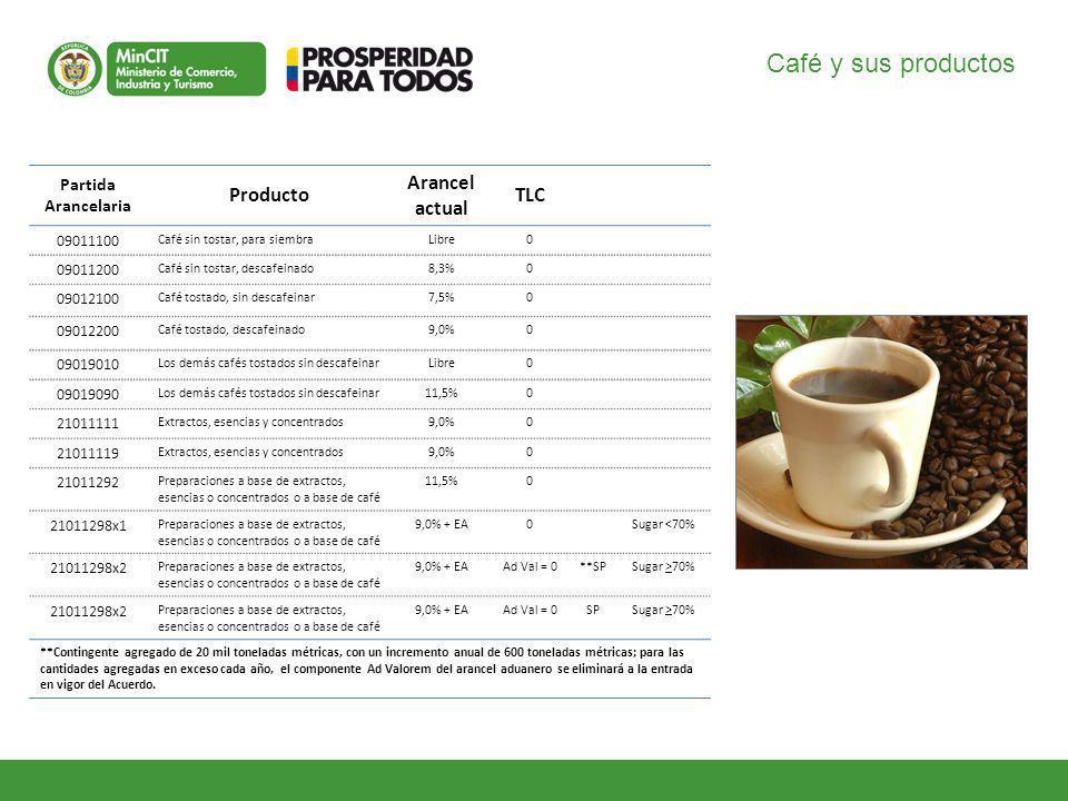 Café y sus productos Partida Arancelaria Producto Arancel actual TLC 09011100 Café sin tostar, para siembraLibre0 09011200 Café sin tostar, descafeinado8,3%0 09012100 Café tostado, sin descafeinar7,5%0 09012200 Café tostado, descafeinado9,0%0 09019010 Los demás cafés tostados sin descafeinarLibre0 09019090 Los demás cafés tostados sin descafeinar11,5%0 21011111 Extractos, esencias y concentrados9,0%0 21011119 Extractos, esencias y concentrados9,0%0 21011292 Preparaciones a base de extractos, esencias o concentrados o a base de café 11,5%0 21011298x1 Preparaciones a base de extractos, esencias o concentrados o a base de café 9,0% + EA0Sugar <70% 21011298x2 Preparaciones a base de extractos, esencias o concentrados o a base de café 9,0% + EAAd Val = 0**SPSugar >70% 21011298x2 Preparaciones a base de extractos, esencias o concentrados o a base de café 9,0% + EAAd Val = 0SPSugar >70% **Contingente agregado de 20 mil toneladas métricas, con un incremento anual de 600 toneladas métricas; para las cantidades agregadas en exceso cada año, el componente Ad Valorem del arancel aduanero se eliminará a la entrada en vigor del Acuerdo.