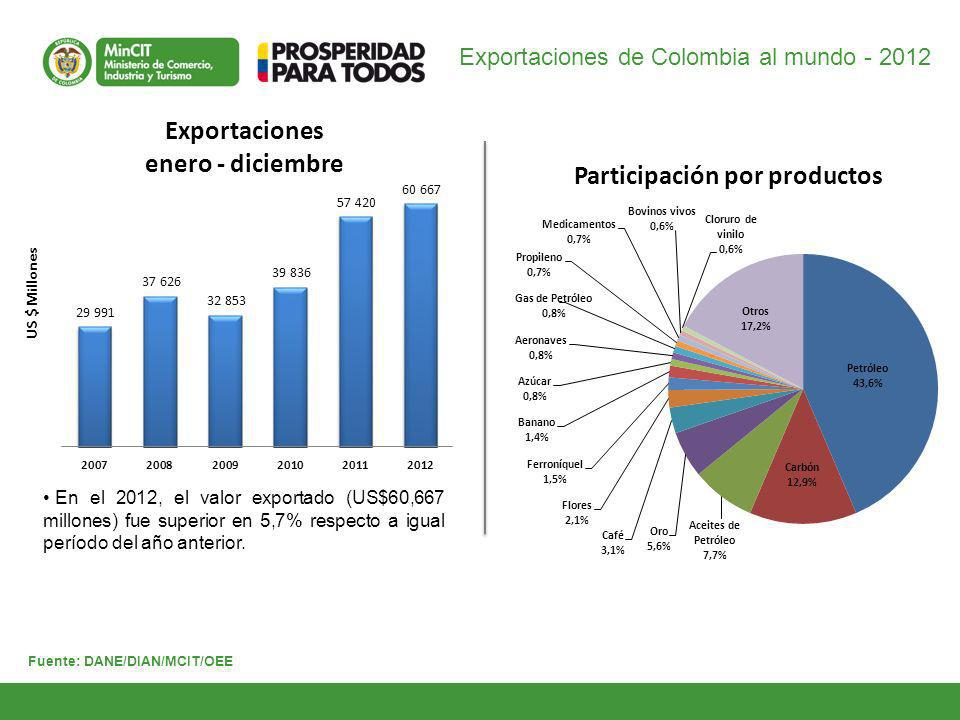 15 Comercio Exterior de Colombia con la Unión Europea - 2012 GD-FM-016 V4 Exportaciones e importaciones (FOB ) Principales productos exportados - Participación porcentual (%) Desde el primer día de entrada en vigencia del acuerdo, el 73,5% de las sub-partidas de bienes agrícolas y el 99,9% de las sub-partidas de bienes industriales entrarán sin gravamen al mercado de la Unión Europea.