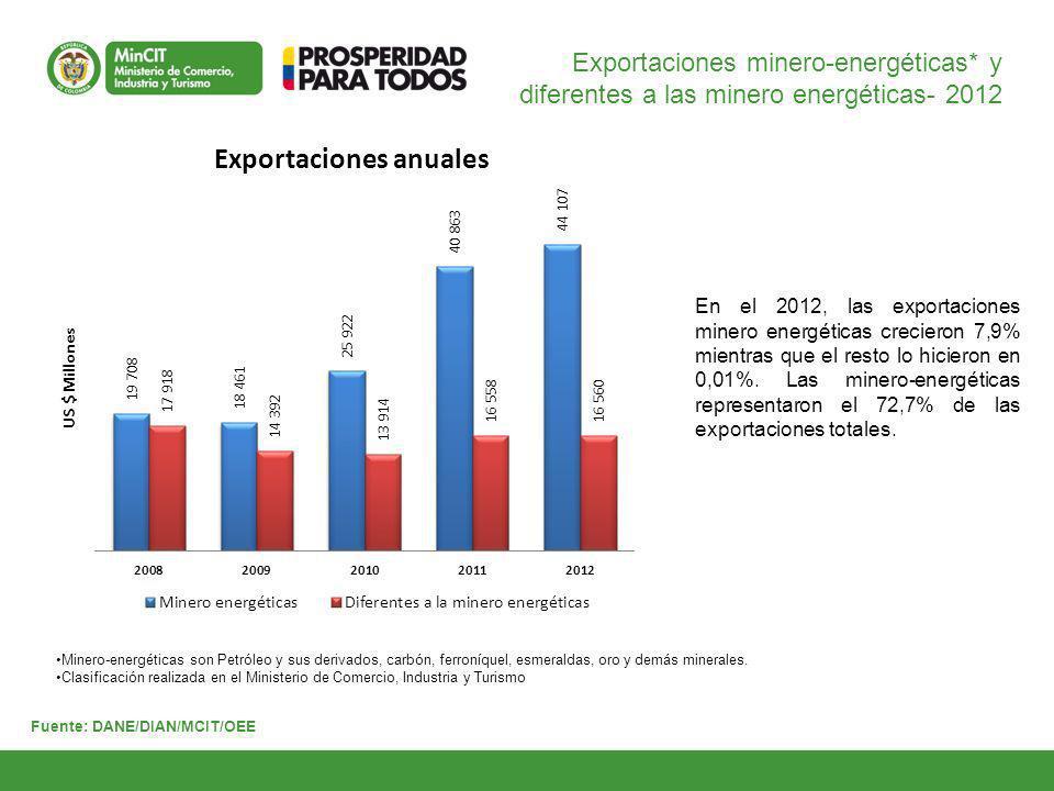 Fuente: DANE/DIAN/MCIT/OEE Exportaciones de productos no minero- energéticos - 2012 El 60,3% de las exportaciones no minero energéticas correspondieron a productos industriales; 28,6% a agropecuarios y 11,1% a agroindustriales.