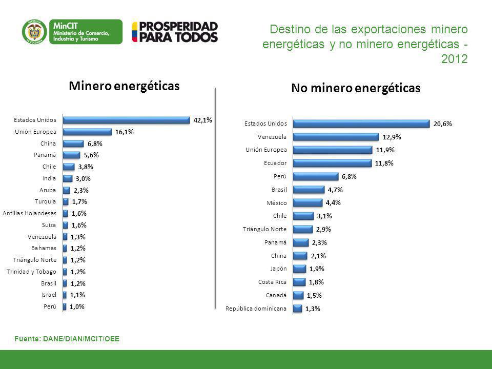 8 Principales destinos de exportación 2012 GD-FM-016 V4 Estados Unidos 36.2 % Unión Europea 14.9 % China 5.5 % Venezuela 4.4 % Panamá 4.7 % Ecuador 3.4 % Perú 2.6 % Chile 3.6 % Brasil 2.1 % India 2.2 % Canadá 0.8 % México 1.4 % Turquía 1.3 % Triángulo Norte 1.7 % Entre enero y diciembre de 2012, la Unión Europea fue el segundo mercado más importante para las exportaciones colombianas.