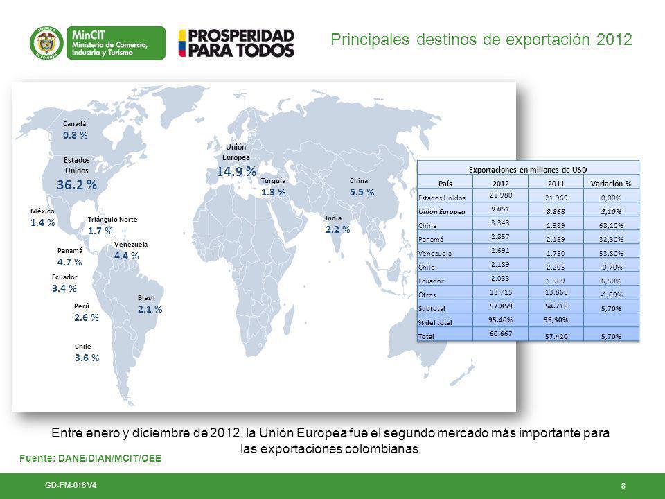 19 Importaciones desde la Unión Europea por países GD-FM-016 V4 Fuente: DANE/DIAN/MCIT/OEE País Importaciones Participación % - 2012 201020112012 ALEMANIA1.657.634.4052.215.149.6052.316.669.21730,2% FRANCIA1.114.795.9991.777.285.0261.452.405.60318,9% ITALIA640.379.627794.051.665948.452.23112,3% ESPAÑA501.562.372613.706.397775.850.63610,1% REINO UNIDO416.368.841446.488.442560.647.0607,3% LOS DEMÁS1.277.468.5461.625.283.7861.626.138.14222% TOTAL5.608.209.7907.471.964.9207.680.162.889100%