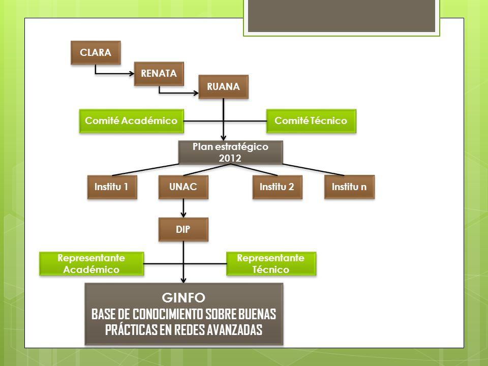 CLARA RENATA RUANA Comité Académico Comité Técnico Plan estratégico 2012 Institu n Institu 2 UNAC Institu 1 DIP Representante Académico Representante