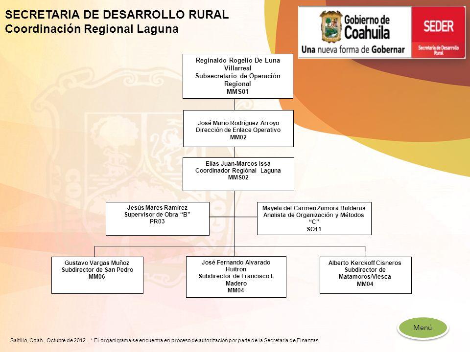 SECRETARIA DE DESARROLLO RURAL Coordinación Regional Laguna José Mario Rodríguez Arroyo Dirección de Enlace Operativo MM02 Reginaldo Rogelio De Luna V