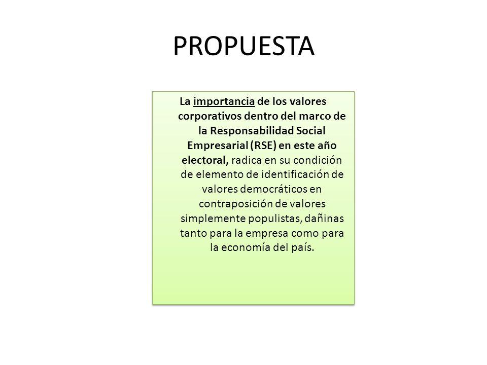 LOS VALORES CORPORATIVOS, DEBEN DE INCLUIR LAS RESPONSABILIDADES NO SOLO ECONÓMICAS DE LA EMPRESA, SINO: