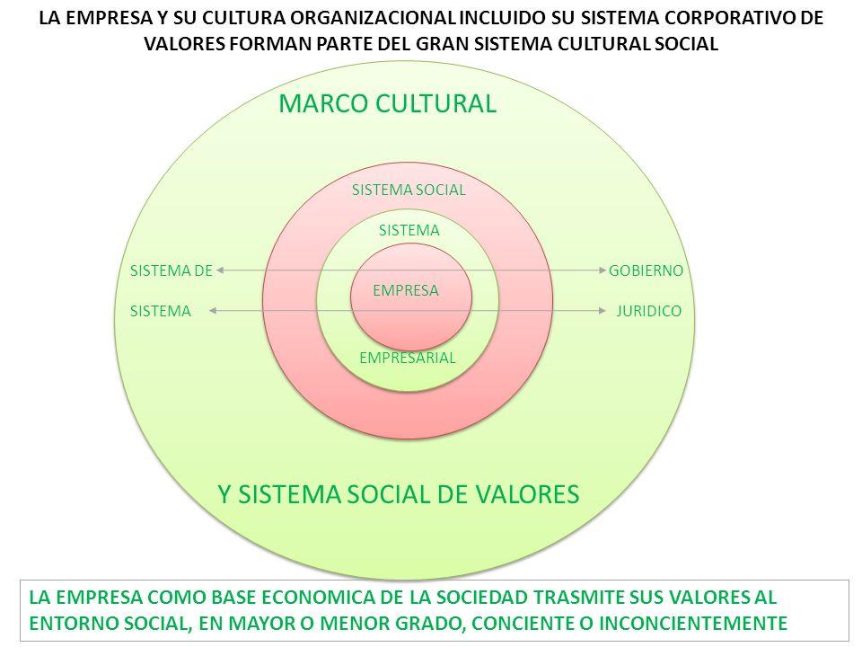 EMPRESA SISTEMA EMPRESARIAL SISTEMA SOCIAL SISTEMA DE GOBIERNO SISTEMA JURIDICO MARCO CULTURAL Y SISTEMA SOCIAL DE VALORES LA EMPRESA Y SU CULTURA ORG