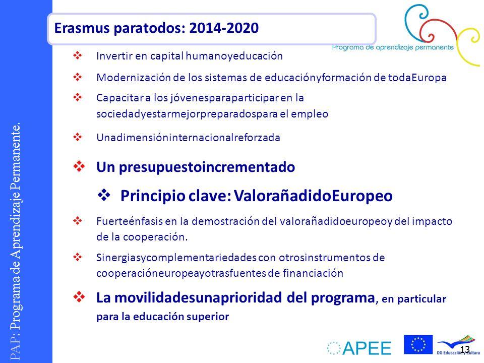 PAP : Programa de Aprendizaje Permanente. 13 Invertir en capital humanoyeducación Modernización de los sistemas de educaciónyformación de todaEuropa C