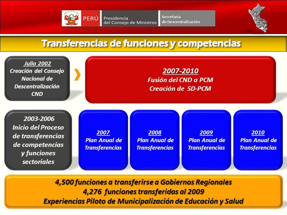 . Julio 2002 Julio 2002 Creación del Consejo Nacional de Descentralización CND2007-2010 Fusión del CND a PCM Creación de SD-PCM 2003-2006 Inicio del P
