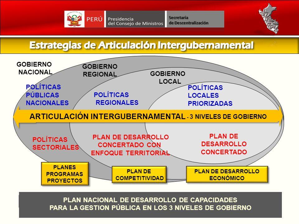 POLÍTICAS PÚBLICAS NACIONALES POLÍTICAS SECTORIALES PLANES PROGRAMAS PROYECTOS PLANES PROGRAMAS PROYECTOS GOBIERNO NACIONAL GOBIERNO REGIONAL PLAN DE
