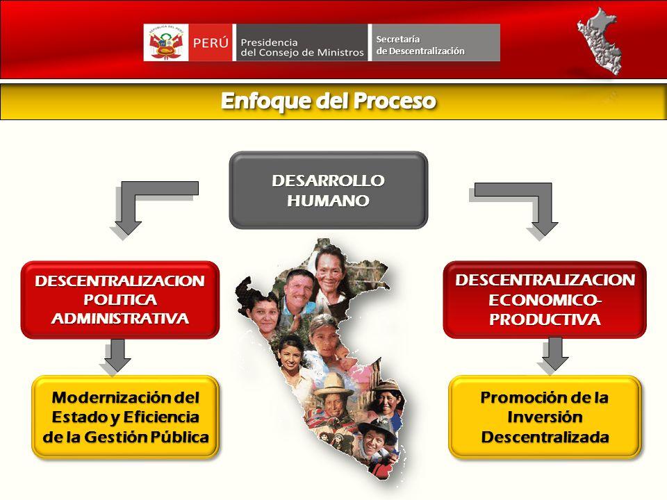 DESCENTRALIZACION POLITICA ADMINISTRATIVA DESCENTRALIZACION ECONOMICO- PRODUCTIVA DESARROLLO HUMANO Modernización del Estado y Eficiencia de la Gestió
