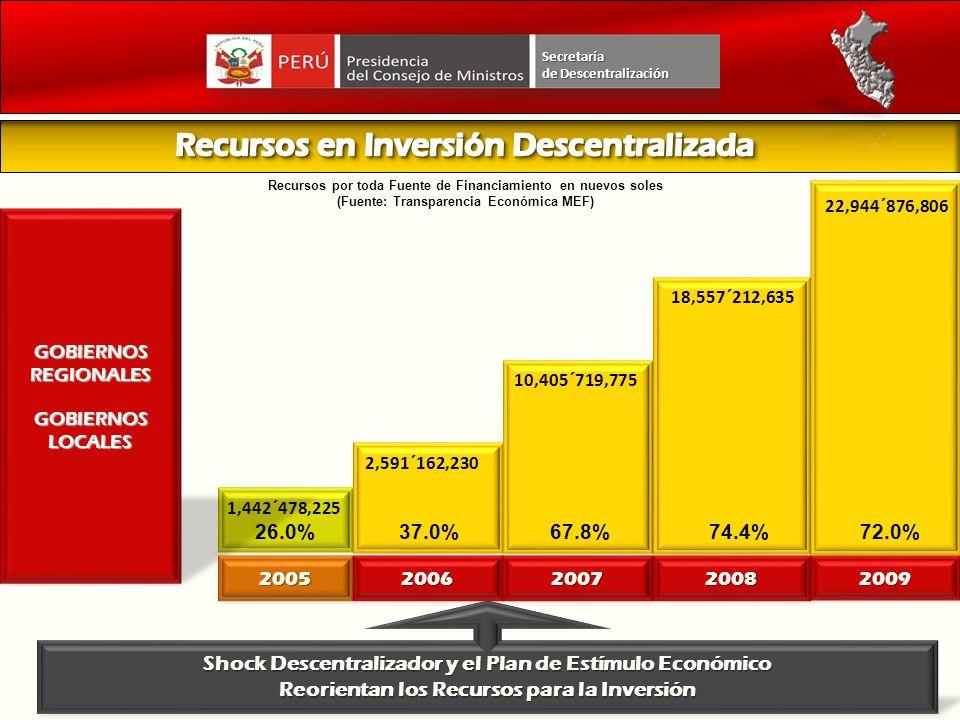 Shock Descentralizador y el Plan de Estímulo Económico Reorientan los Recursos para la Inversión GOBIERNOS REGIONALES GOBIERNOS LOCALES 2005 2006 2007