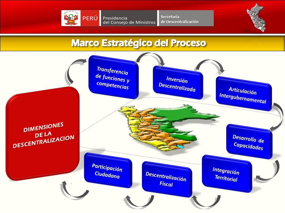 Secretaría Principales avances S/ 2,600 millones a 26 Gobiernos Regionales Ejecución de proyectos en el periodo 2009- 2010.